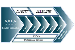 ARES Security Has Partnered With MPS-ISAO To Add Real Time Cyber Alerts To The Assure Suite of Products