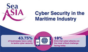 INFOGRAPHIC: Less Than 44% of Shipping Companies Have Cyber Security Plans